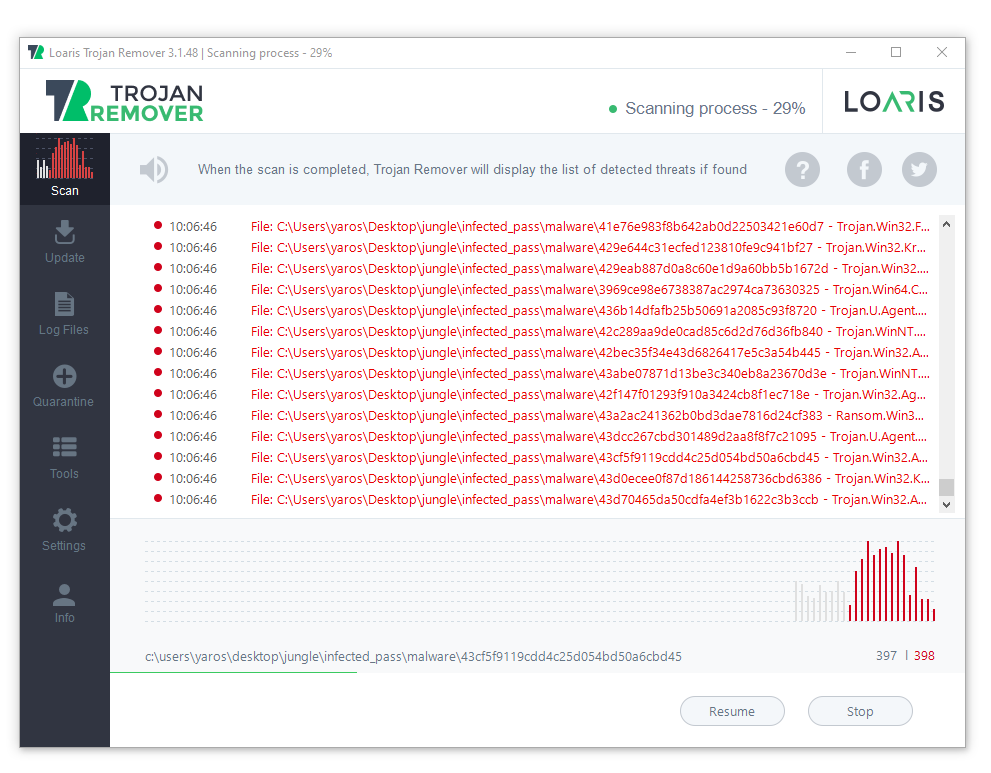 Loaris test with 1400 malware samples