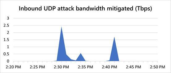 Inbound UPD attack