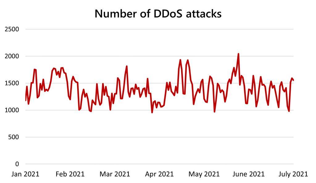 Number of DDoS attacks